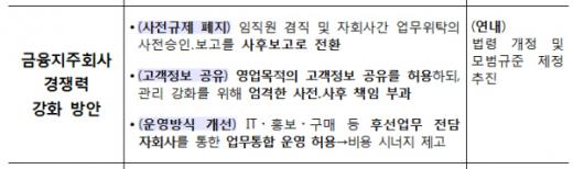 금융지주회사 경쟁력 강화 방안/자료=금융위원회
