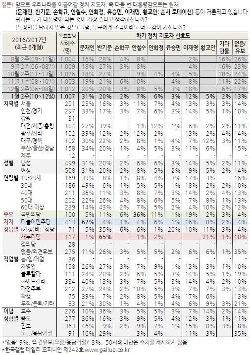 차기 대선주자 지지율. /그래픽=한국갤럽 제공