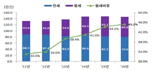 최근 6년간 전국 전월세 거래량 및 월세비중. /자료=국토부