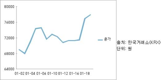 CJ CGV 주가 추이. /자료=한국거래소