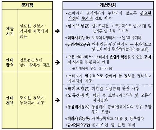 /제공=금융감독원