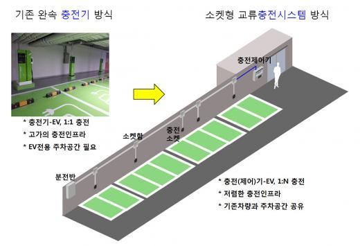 한국전력, 전기차 다중 동시 충방전 시스템 개발