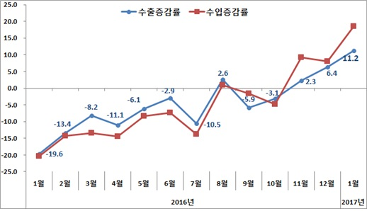 수출입증가율 추이(%) /자료=산업통상자원부 제공