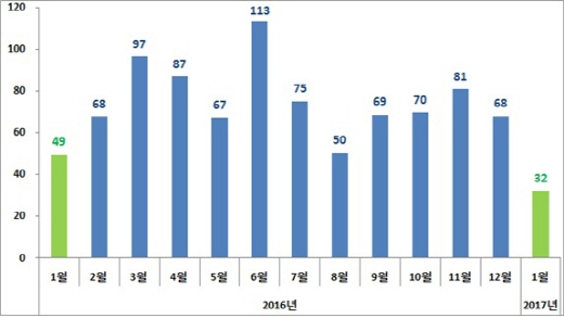 무역수지(억달러) /자료=산업통상자원부 제공