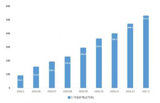 /자료=한국P2P금융협회