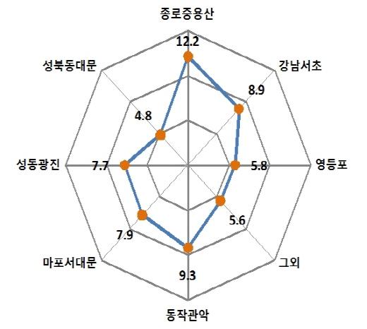 서울 주요지역별 3.3㎡당 평균 월세액(단위: 만원). /자료=서울시