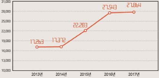 최근 5년(2013~2016년은 실적)간 3월 분양(임대제외)가구 추이(단위: 가구). /자료=부동산인포