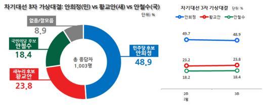 대선 후보 지지율. /그래픽=리얼미터 제공