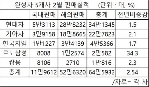 [완성차 2월 실적] '신차판매 호조·조업일수 증가' 5개사 내수판매 8.1%↑