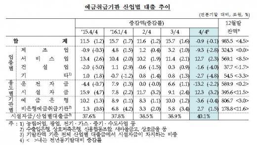 예금취급기관 산업별 대출 추이/자료=한국은행