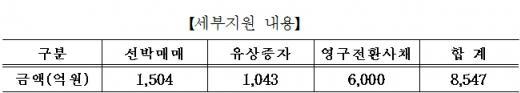 한국선박해양, 현대상선 8500억원 자금 지원