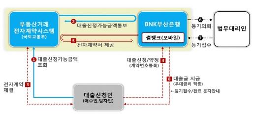 부동산 전자계약 이용절차. /자료=국토부