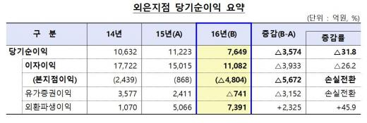외은지점 당기순이익/자료=금융감독원