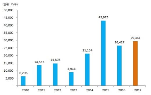 2010~2017년 4월 전국 아파트 분양물량 추이. /자료=닥터아파트