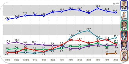 대선 후보 지지율. /그래픽=알앤써치 제공