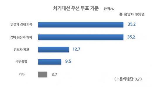 19대 대통령 선거. /그래픽=리얼미터 제공