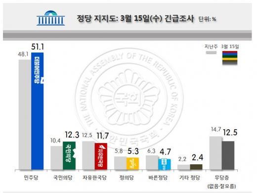 리얼미터 여론조사. 정당 지지도. /자료=리얼미터
