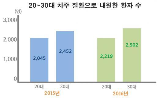 """[건강] 3월24일은 '잇몸의날'…""""건강할 때 관리하세요"""""""