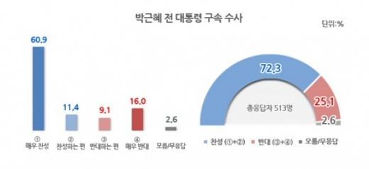 박근혜 구속영장. 박근혜 구속영장 여론조사. /그래픽=리얼미터 제공