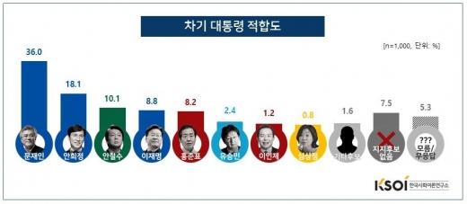 한국사회여론연구소. 대선 후보 지지율. /그래픽=한국사회여론연구소 제공