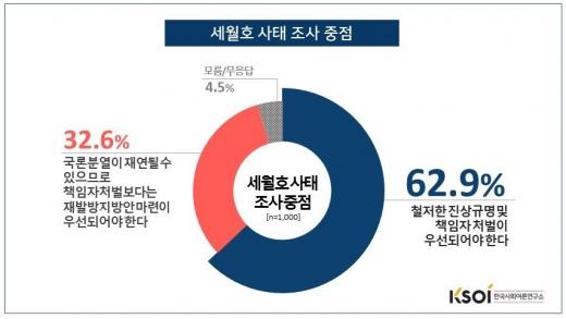 한국사회여론연구소. 세월호 완전 부양. /그래픽=한국사회여론연구소 제공