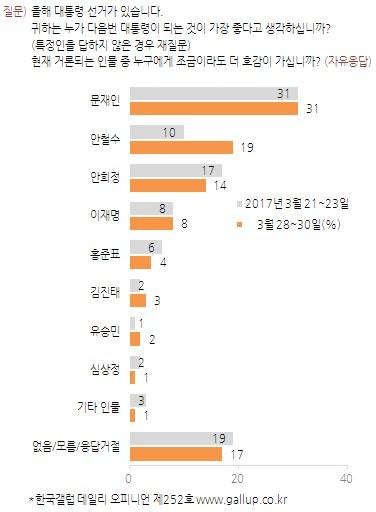 대선 후보 지지율. /그래픽=한국갤럽 제공