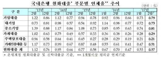 국내은행 원화대출 부문별 연체율 추이/자료=금융감독원