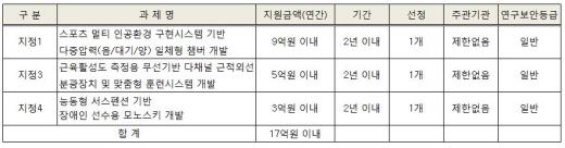 2017년 스포츠산업기술개발사업 신규(지정)과제 재공고. /자료제공=국민체육진흥공단