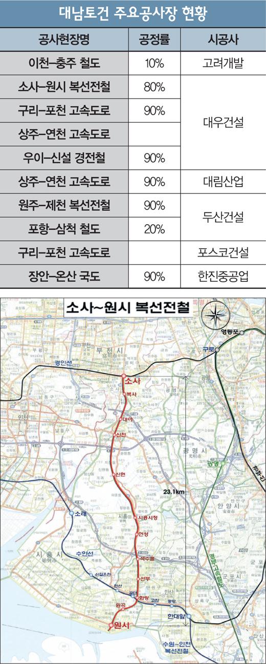 [단독] 소사-원시 전철현장 대규모 공사비·임금 체불