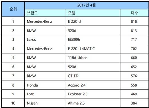4월 수입차 2만51대 팔려 전년비 12.4%↑… BMW 1위 탈환