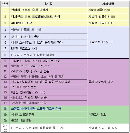 리콜대상 /자료=국토교통부 제공