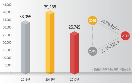 최근 3년 간 지방권역 5~6월 일반분양 물량. /자료=부동산인포