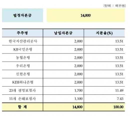 서민금융진흥원 자본금 /자료=서민금융진흥원