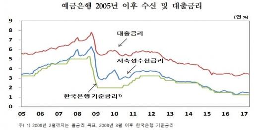 예금은행 2005년 이후 수신 및 대출금리/자료=한국은행