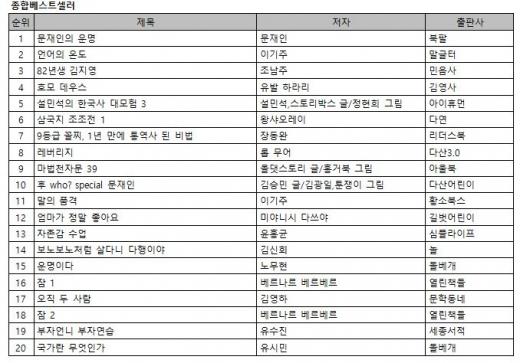 노회찬의 선물 '82년생 김지영' 베스트셀러 역주행