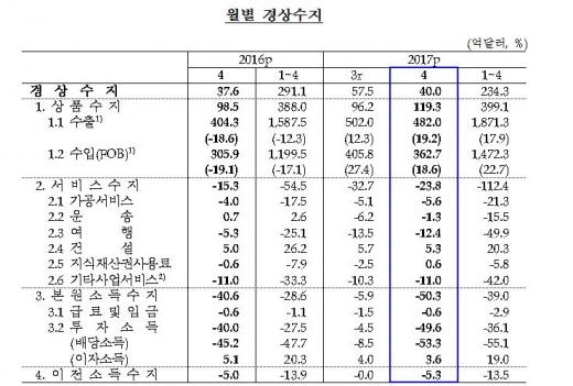 월별 경상수지/자료=한국은행
