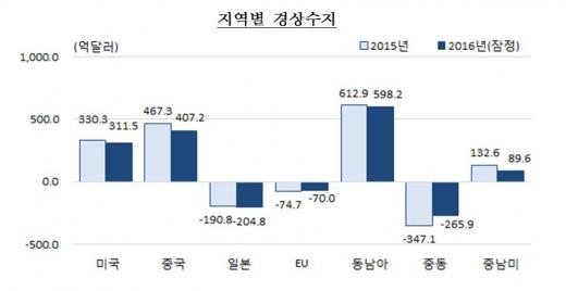 지역별 경상수지/자료=한국은행