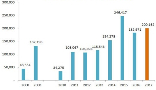 2000년~2017년 하반기 아파트 분양물량 추이(주상복합 포함, 임대제외. 단위: 가구). /자료=닥터아파트