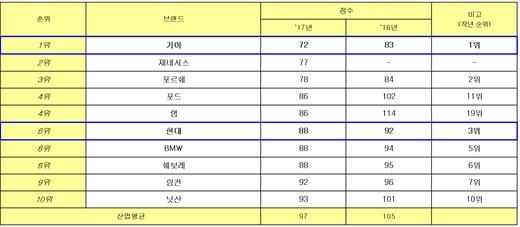 기아차, 제이디파워 미국 신차품질조사서 2년 연속 1위… 5개 차급 석권