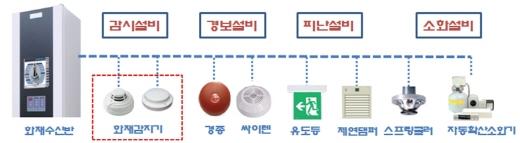 소방설비 연계 시스템. /자료=LH
