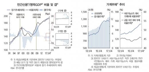 민간신용·명목GDP 비율 및 갭, 가계부채 추이/자료=한국은행