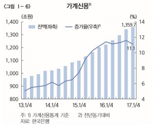 가계신용 추이/자료=한국은행
