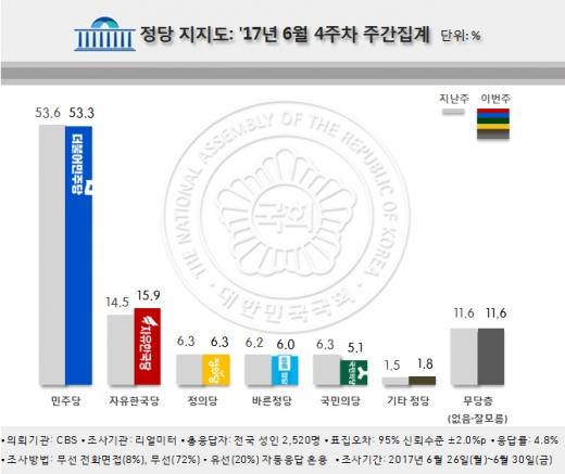 국민의당 지지율. /그래픽=리얼미터