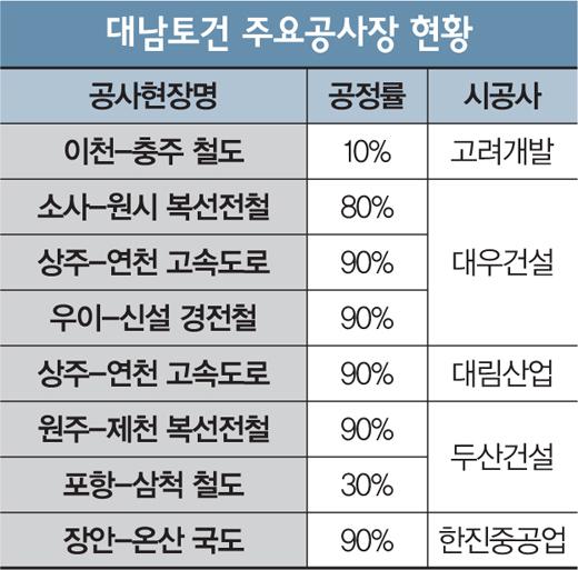 [머니포커S] '삼척-포항 철도' 하도급 줄도산 위기