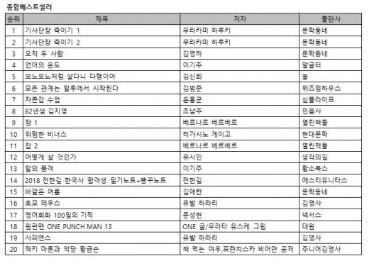 전작 넘은 '기사단장 죽이기' 1,2위 석권
