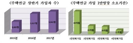 주택연금 상반기 가입자 수, 주택연금 가입 1만명당 소요기간/자료=주택금융공사