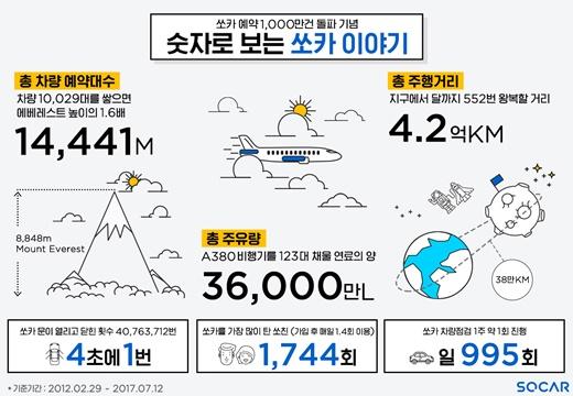 쏘카 누적예약 1000만건 달성… 카셰어링 도입 6년만