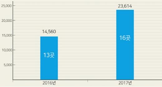 2016년~2017년 하반기 컨소시엄 아파트 일반분양 물량. /자료=부동산인포