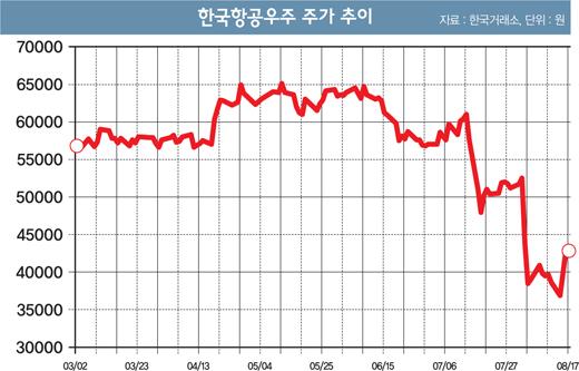 [머니S톡] 한국항공우주 '날개 없는 추락'