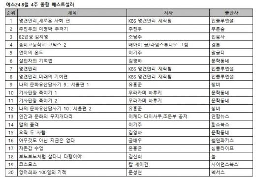 '주진우의 이명박 추격기' 출간 2주 만에 2위 올라